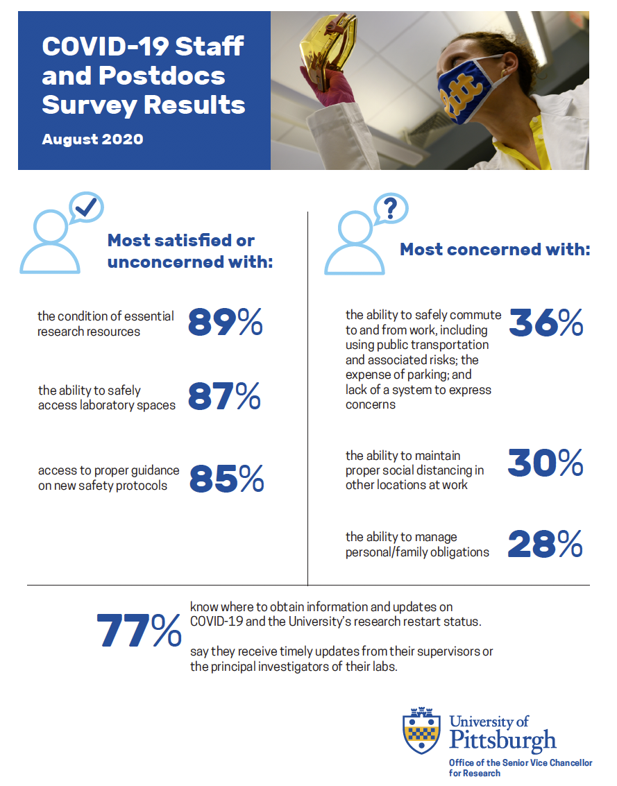 COVID-10 Staff and Postdocs Survey Results: •	They are the most satisfied or unconcerned with:  •	the condition of essential research resources (89%) •	the ability to safely access laboratory spaces (87%) •	access to proper guidance on new safety protocols (85%) •	They are most concerned with:  •	the ability to safely commute to and from work, including using public transportation and associated risks, the expense of parking, and lack of a system to express concerns (36%) •	the ability to maintain proper social distancing in other locations at work (30%) •	the ability to manage personal / family obligations (28%) •	77% know where to obtain information and updates on COVID-19 and the University's research restart status; with the same percentage saying they receive timely updates from their supervisors or the principal investigators of their labs.